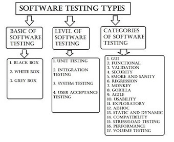 360logica software testing services blog (www.360logica.com): August 2013 | Trending | Scoop.it