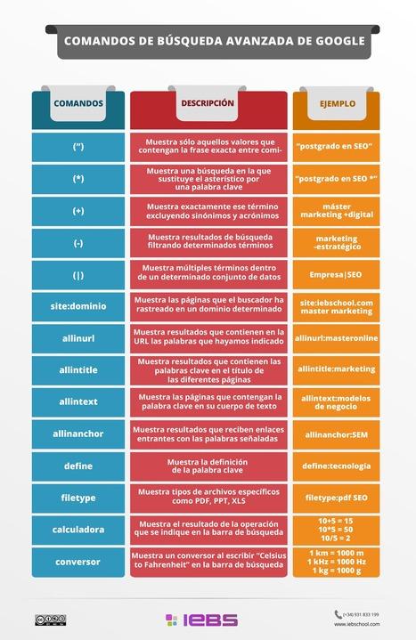 Comandos de Búsqueda Avanzada en Google | Herramientas y Recursos 2.0 | Scoop.it