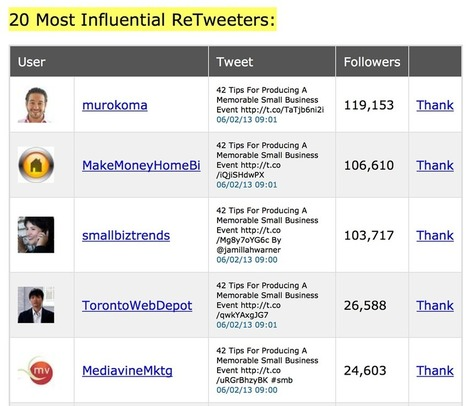 7 Free Tools to Find Twitter Influencers Who Interact with You | Social Media Strategist | Scoop.it