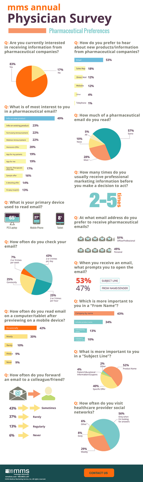 Physicians Want #Pharma Info, But Mostly Via Email That Can Be Ignored Better Than Reps! | Social Media, Mobile, Wearable News & Views | Scoop.it