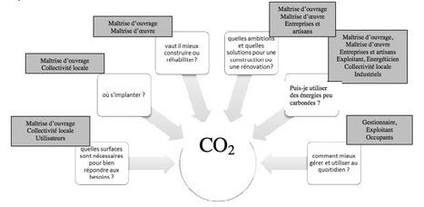 Au lendemain de l'adoption du projet de loi pour la transition énergétique, et quelques semaines de la COP 21, le groupe de travail « RBR 2020-2050 » du Plan Bâtiment Durable publie la version fina... | construction bois et reglementation thermique RT 2012-2020 | Scoop.it
