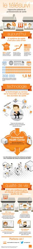 Infographie :  Télésuivi et relation médecins-patients | Actu pharma | Scoop.it