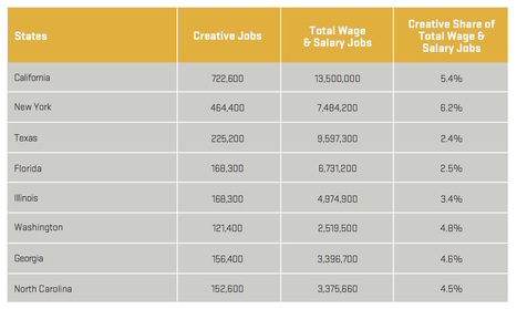 What the Recent Creative Economy Reports Are Saying | Creative Vitality Suite | Creative Projects | Scoop.it