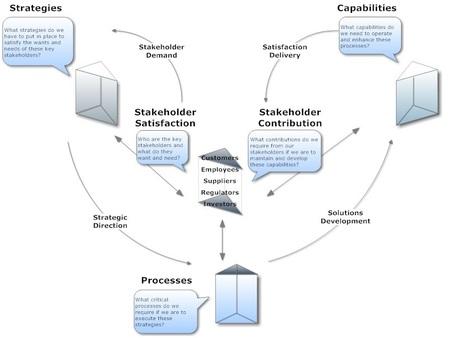 Performance Prism | Modern Management Techniques | Scoop.it