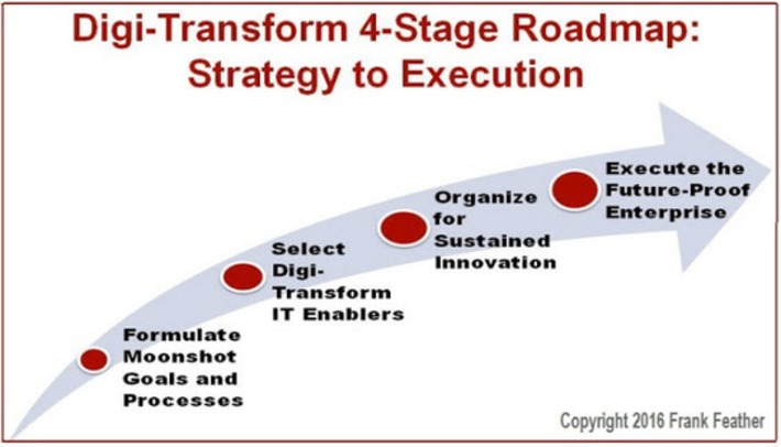 Digi-Transform 4-Stage Roadmap (my latest Blog) | FUTURE of INNOVATION | Scoop.it
