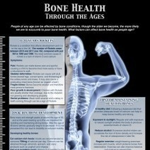 Bone Health Through The Ages | Visual.ly | Social Media and Web Infographics hh | Scoop.it