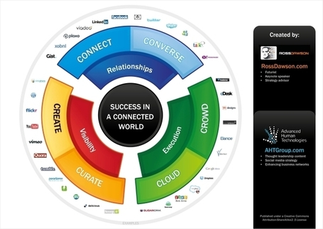 How to Be Successful in a Connected World [Infographic] | omnia mea mecum fero | Scoop.it