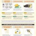 Alternatives to Moodle | Tecnologia Instruccional | Scoop.it