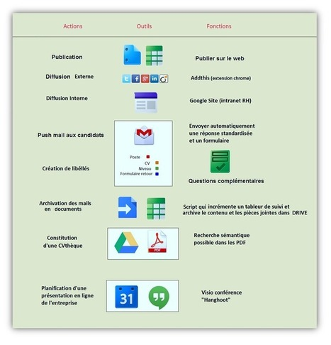 Recrutement 2.0 : Gestion des candidatures avec Google apps ~ RG Mobility | télétravail | Scoop.it