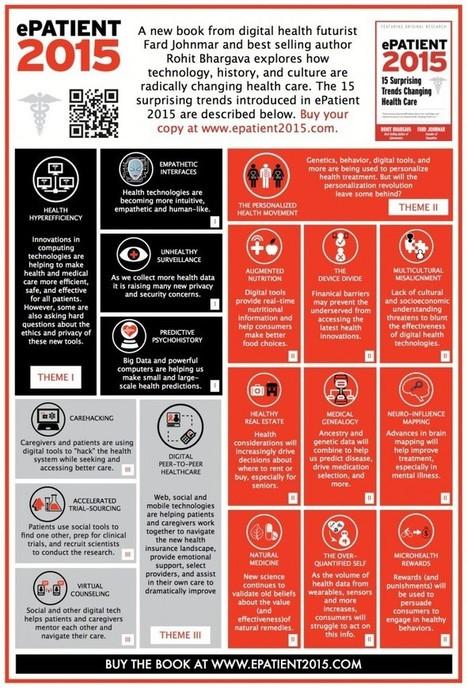 El e-paciente en 2015 | Salud Pública | Scoop.it