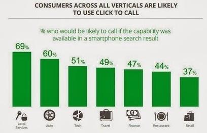 70 % des mobinautes utilisent le click-to-call après une recherche - #Arobasenet | Cemi | Scoop.it