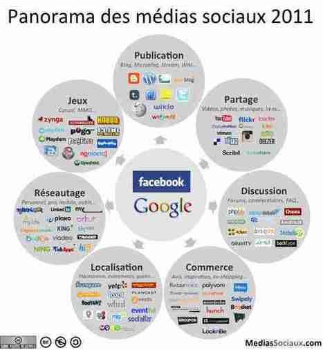 MediasSociaux.fr > Panorama des médias sociaux 2011 | Outils et  innovations pour mieux trouver, gérer et diffuser l'information | Scoop.it