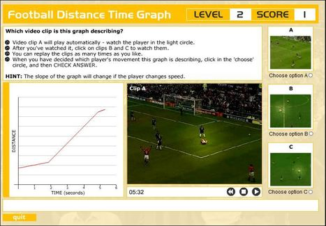 Soccer Animation Distance-Time Graph | Science Teacher | Scoop.it