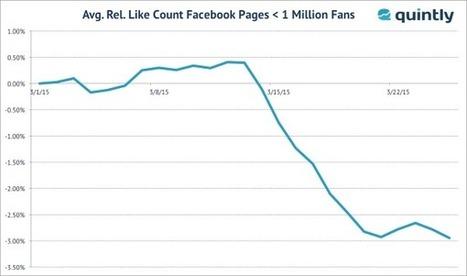Perte de fans Facebook : entre -3% et -4% après le 12 mars | CommunityManagementActus | Scoop.it