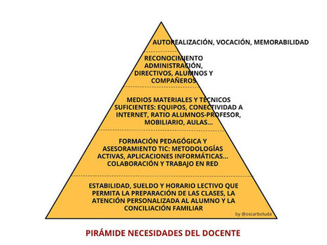 PIRÁMIDE DE NECESIDADES DEL DOCENTE | educación integral | Scoop.it