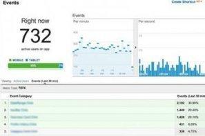 Google Analytics améliore ses rapports en temps réel   Communication Web - EMarketing   Scoop.it