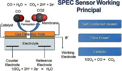 Let's Clear the Air: The Analog and Power Management of Environmental Sensor Networks | Electronique et Instrumentation Biomédicales | Scoop.it