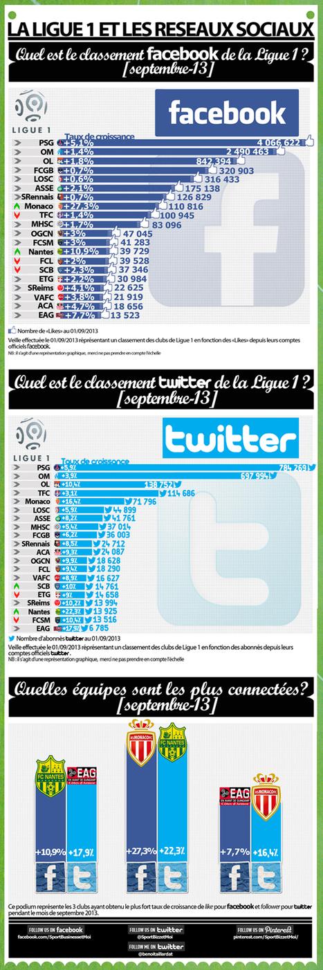 Ligue 1, le classement sur les réseaux sociaux (Septembre 2013) - SportBusinessetMoi   Le Sport Digital   Scoop.it