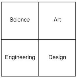 [Science-Art-Engineering-Design]                   The Creativity Compass: a conversation with John Maeda.   Le BONHEUR comme indice d'épanouissement social et économique.   Scoop.it