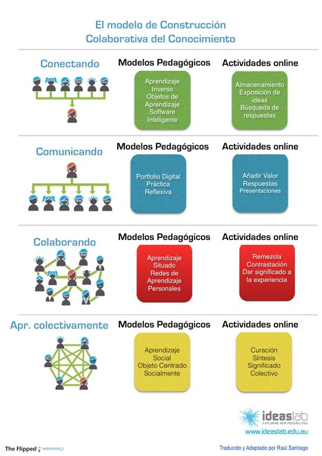 [PDF] Understanding virtual pedagogies for contemporary teaching & learning | E-learning del futuro | Scoop.it