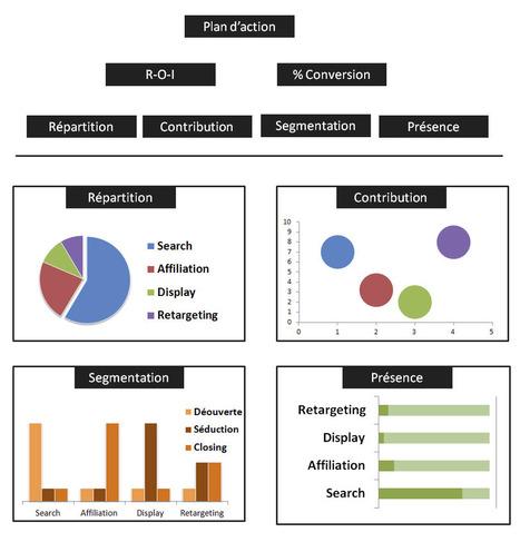 Tous les chemins mènent à votre site : Mazeberry analyse ces chemins | Prionomy | Scoop.it