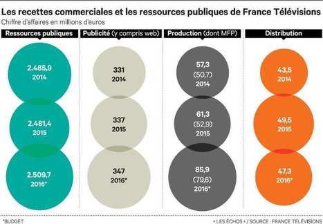 Comment France Télévisions cherche à doper ses revenus | DocPresseESJ | Scoop.it