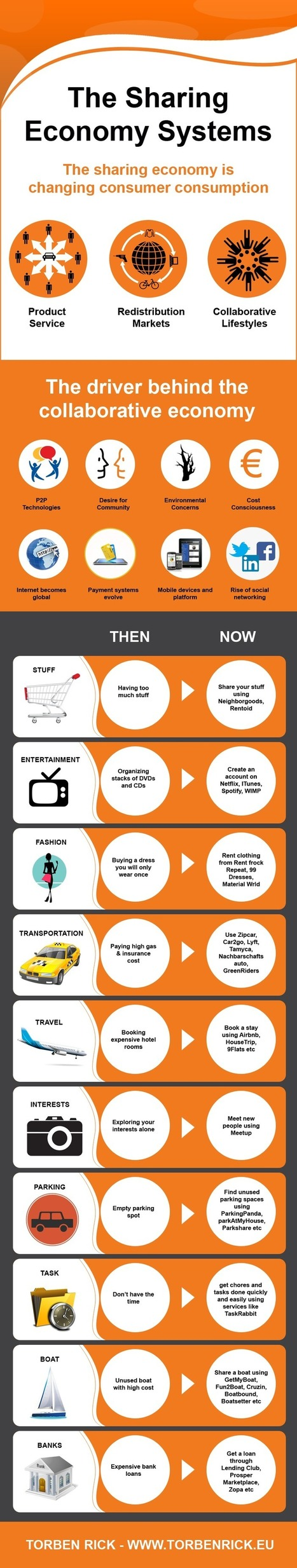 Infographic: The sharing economy impacts core business models | Sharing Economy | Scoop.it