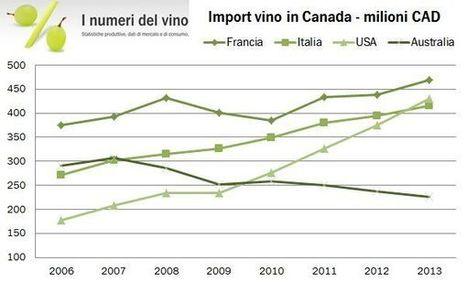 Canada – importazioni di vino 2013   Autour du vin   Scoop.it