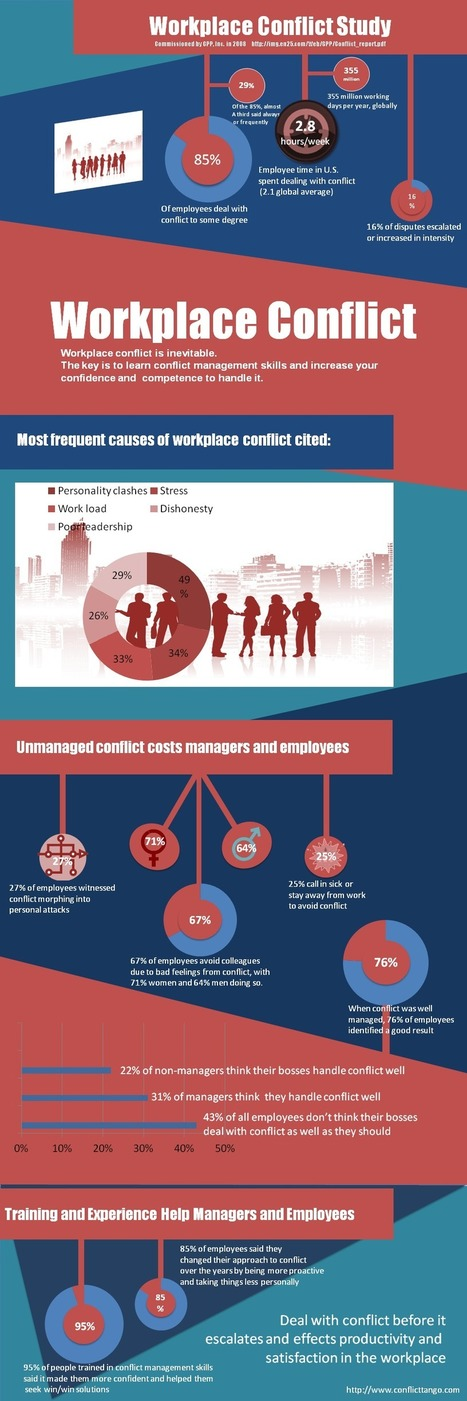 Workplace Conflict Infographic - Conflict Tango | WEBOLUTION! | Scoop.it