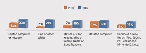 Was Kinder und Jugendliche über E-Books denken » eBooks » lesen.net | Elektronische Bücher | Scoop.it