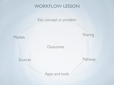 eLearning Laura | iPad workflow | Scoop.it