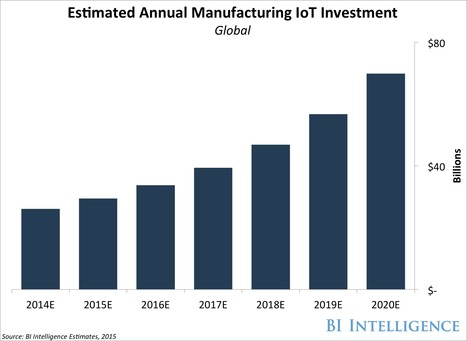 The manufacturing industry is being revolutionized by the Internet of Things | Enabling the Internet of Things | Scoop.it