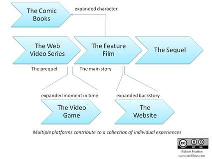 Le transmédia   Le contenu de marque et les réseaux sociaux : 2 axes majeurs de communication e-commerce ?   Scoop.it