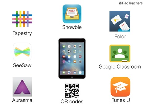 Assessing iPad Work - December 2015 | Curtin iPad User Group | Scoop.it