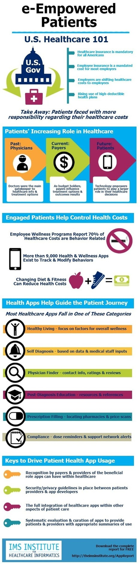 Ow.ly - image uploaded by @IMSHealth | Insurance Companies: Telehealth and Mobile Apps | Scoop.it