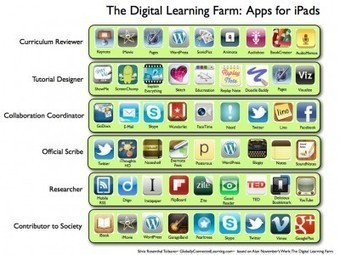 The Digital Learning Farm and iPad Apps|Langwitches Blog | Edtech PK-12 | Scoop.it