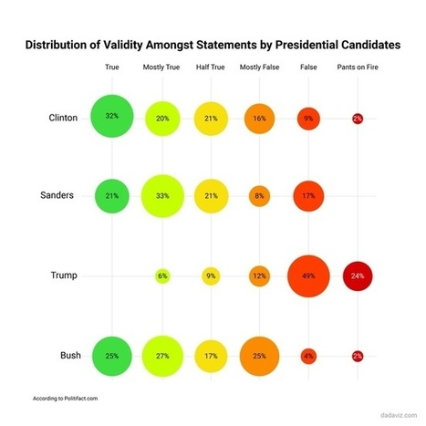 Truth'O'Meter: Which Presidential Candidates Are More (Or Less) Truthful | World's Best Infographics | Scoop.it