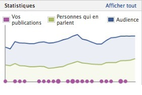 Facebook : Changement De Calcul Pour « X Personnes en parlent » | La pige digitale | Scoop.it
