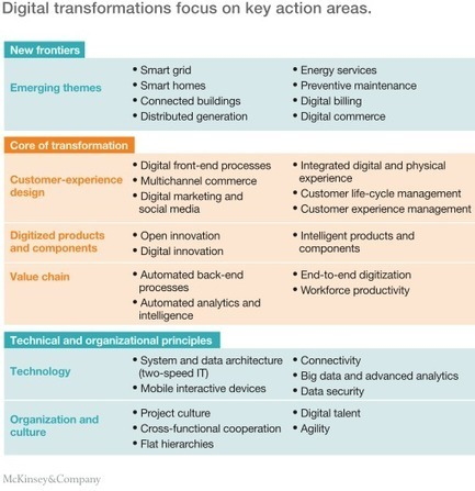 The digital utility: New opportunities and challenges | McKinsey & Company | Chief Technologist Cloud Strategy | Scoop.it