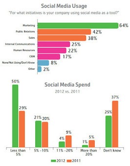 Survey Reports Mislead About Pharma Use of & Spend on Social ... | medcomms | Scoop.it