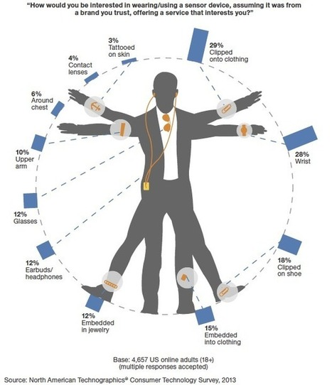 Wearable technology: Over-hyped but showing real promise | ZDNet | Wearable Technology | Scoop.it