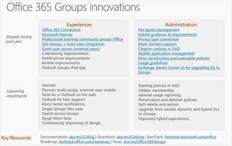 Office 365 Groups update at Ignite 2016 | | Trending | Scoop.it