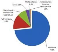 Un algorithme pour améliorer laproduction d'électricité renouvelable | Actualité du secteur Energetique | Scoop.it
