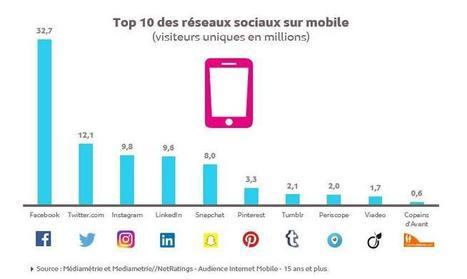 Le palmarès et le profil des réseaux sociaux sur mobile en France d'après Médiamétrie | Offremedia | Radio 2.0 (En & Fr) | Scoop.it