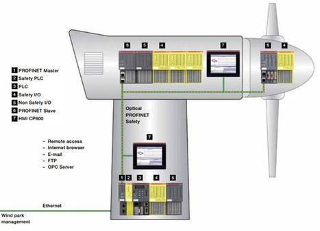 La feria eólica EWEA 2014 arranca con fuerte presencia de la automatización ~ #DIRCASA - Proveedor Industrial | #DIRCASA - Automatización, Calor y Control | Scoop.it