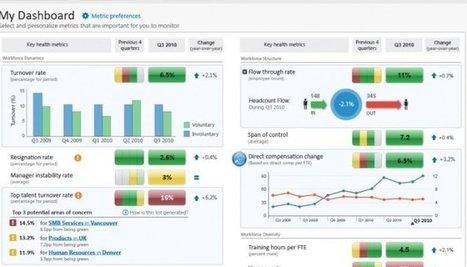 70 HR Metrics With Examples ( build your own dashboard ) | RH digitale | Scoop.it