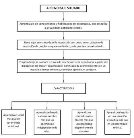 Aprendizaje situado: teorías cognitivas. | Gestión TAC | Scoop.it