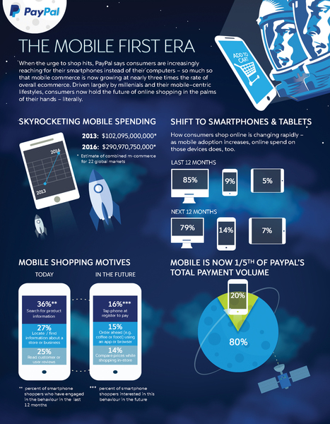Mobile commerce growing three times faster than e-commerce - Payments Cards & Mobile | Security, Compliance, Privacy, & Payments | Scoop.it
