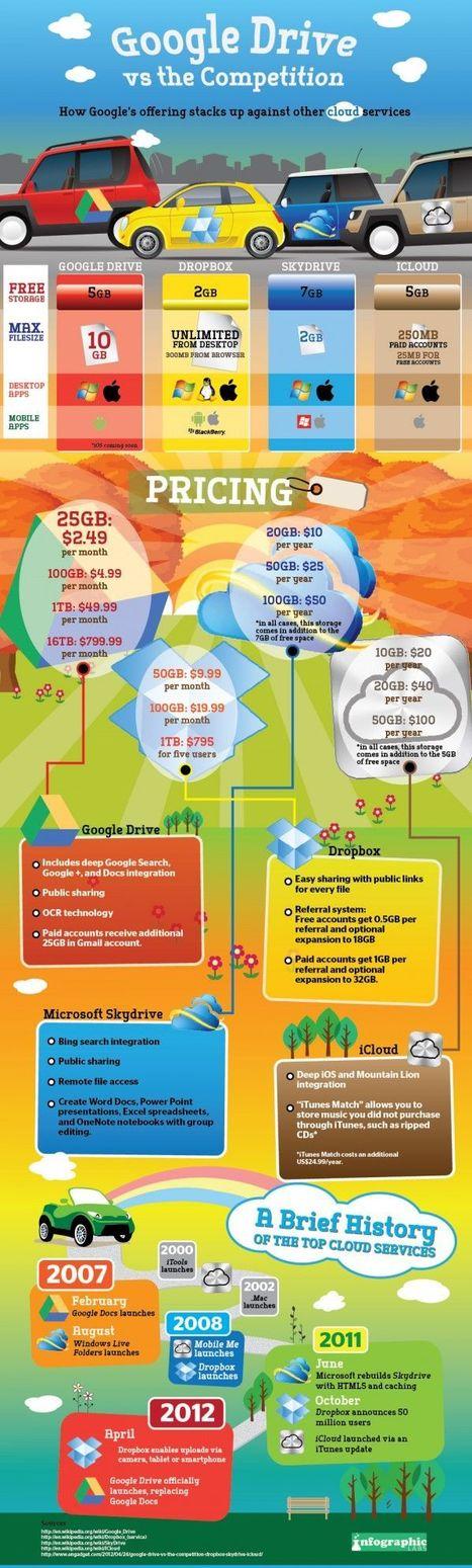 Google Drive vs la competencia | GeeksRoom | angie hernandez | Scoop.it