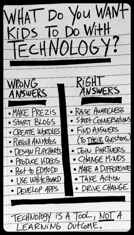 Twitter | Digital learning. | Scoop.it